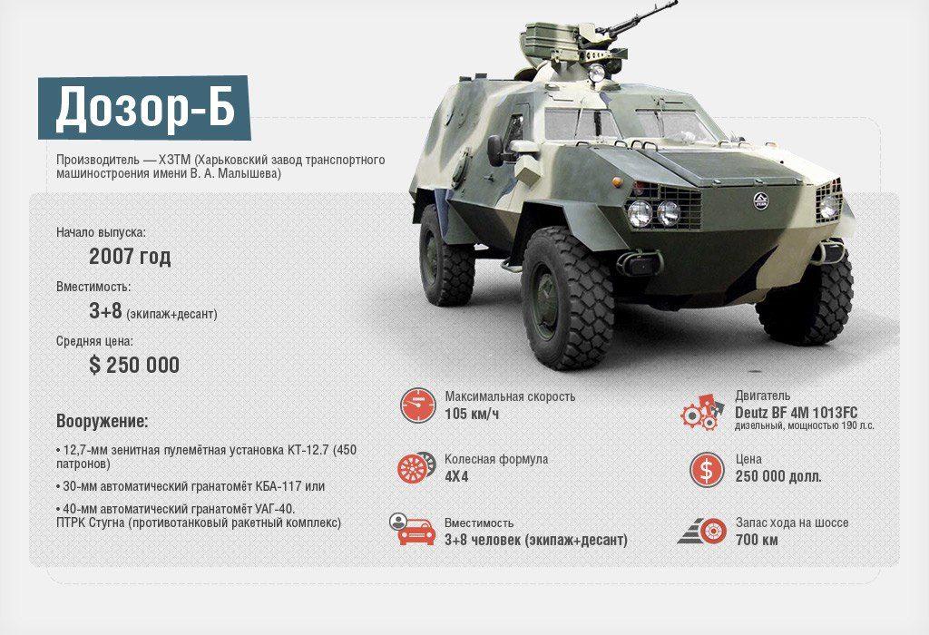 цены на военную технику счета