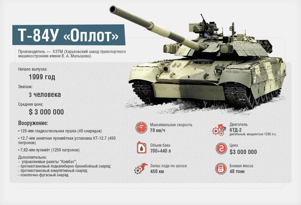 военная техника россии фото с описанием услышать Ваши отзывы
