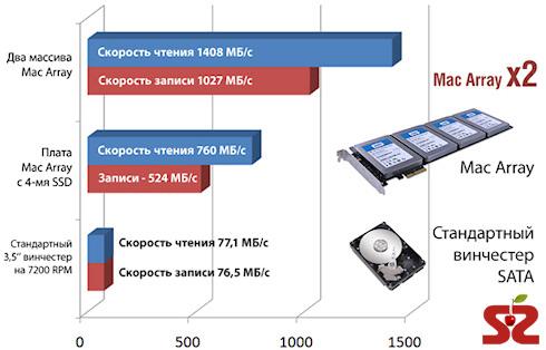 RAID-массив SSD для Mac Pro