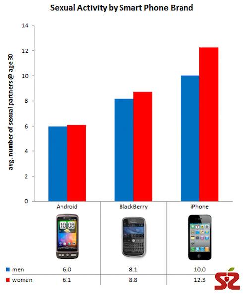 Больше всего сексуальных партнёров у пользователей iPhone