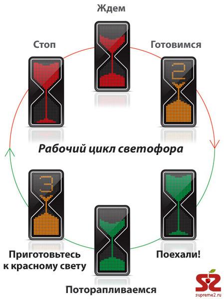 Светофор-песочные часы