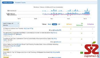 Twitter будет анализировать активность блогеров