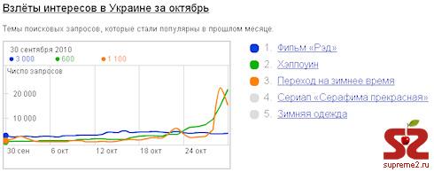 В октябре пользователи Уанета интересовались фильмами
