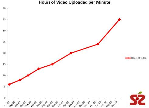 Статистика YouTube: 35 часов видео в минуту