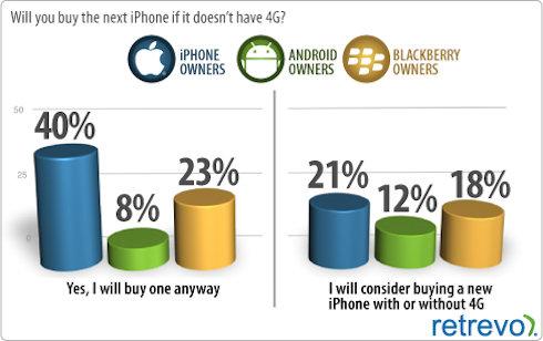 Вы тоже думаете, что Ваш iPhone поддерживает 4G?