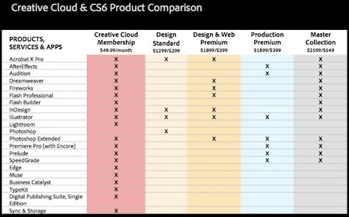 Adobe: Creative Suite CS6 и сервис Creative Cloud