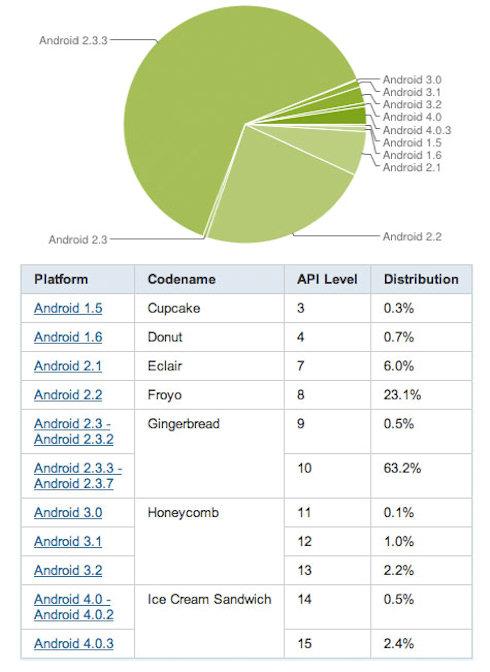 Android 4.0 ICS активно буксует