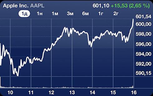 Apple стоит более 600 миллиардов