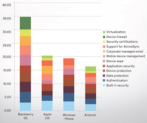 BlackBerry 7 — лучшая ОС для бизнеса
