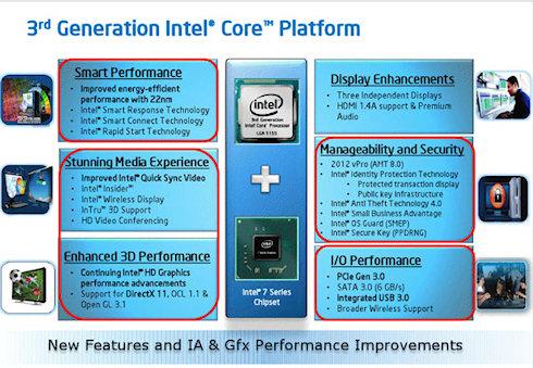 Официальная презентация Intel Ivy Bridge