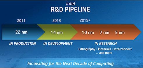 Начата разработка 5-нанометровых процессоров Intel