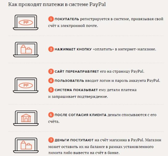 Что такое PayPal и с чем его едят