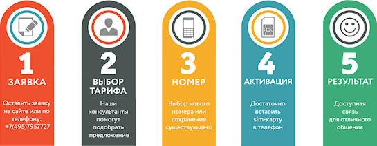 Безлимитные тарифы от лучшего оператора России