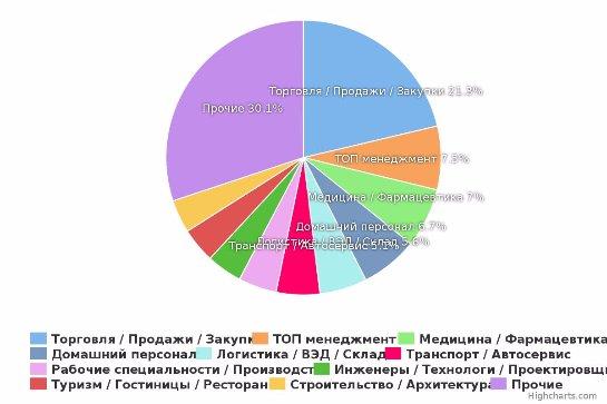 Обзор рынка труда Московской области в 2015 г.