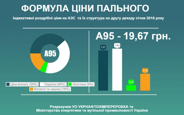 Сколько должен стоить бензин и дизель в Украине