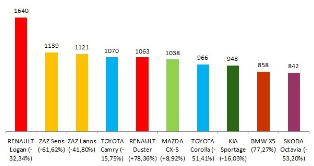 ТОП-10 самых популярных новых авто в Украине (в 2015 году)