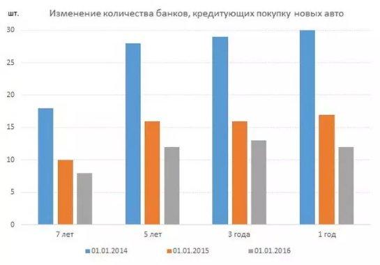Каковы условия появления в Украине дешевых автокредитов?