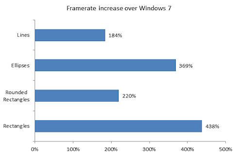 Сравнительные графики скорости работы Windows 8 и Windows 7