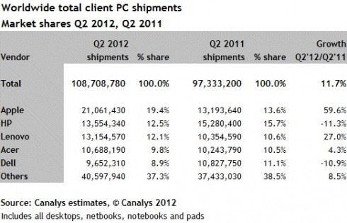 Apple обходит HP на рынке PC