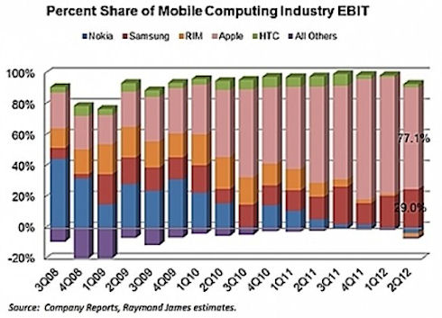 Apple – лидер мобильного рынка