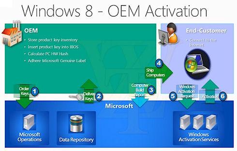 Microsoft изменит процесс активации Windows 8 OEM