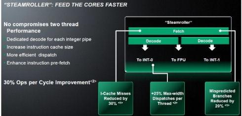 Презентация нового ядра AMD Steamroller