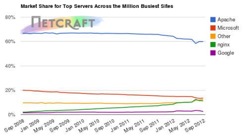Netcraft подсчитала сайты в сети Интернет