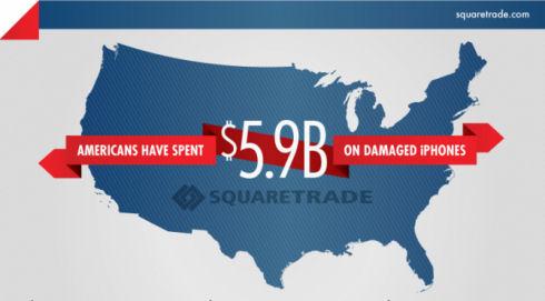 Ремонт смартфонов обошелся американцам в 6 млрд долларов