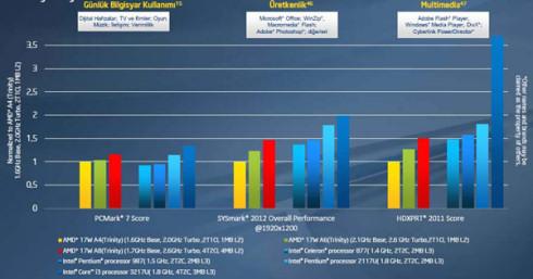 Сравнение процессоров Pentium 2117U и Pentium 987