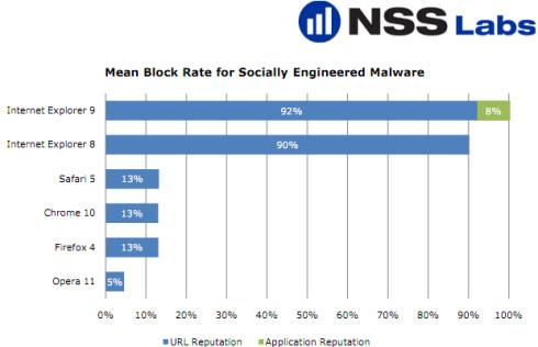 Internet Explorer – самый безопасный браузер по версии компании NSS Labs