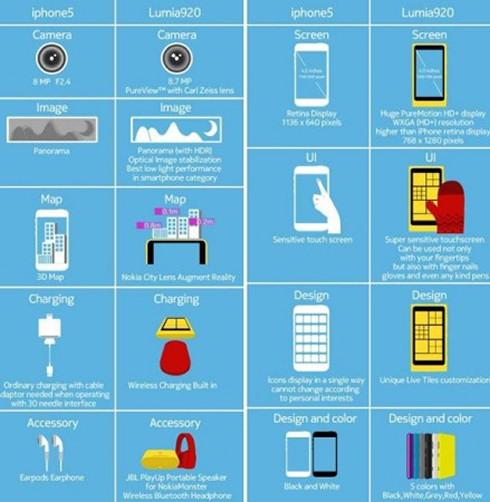 Яркая Lumia против черно-белого iPhone