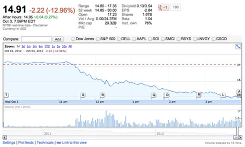 Hewlett-Packard стремительно подешевела