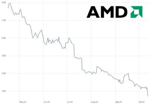 Отрицательная динамика AMD