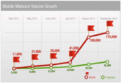 Android в числе популярнейших систем для распространения вирусов