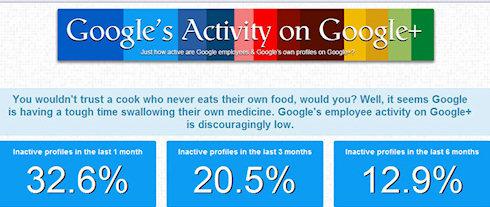 Google+ не популярна среди сотрудников компании