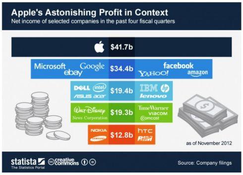 Apple заработала больше всех в 2012 году