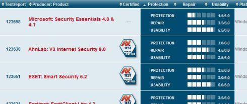 Microsoft Security Essentials не способен защитить компьютер