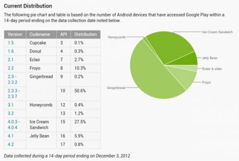Android Jelly Bean набирает обороты