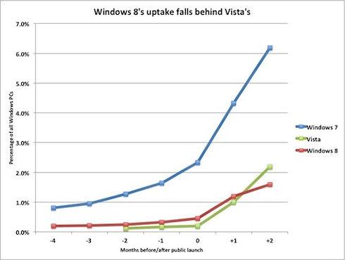 Эксперты предрекают Windows 8 судьбу Windows Vista