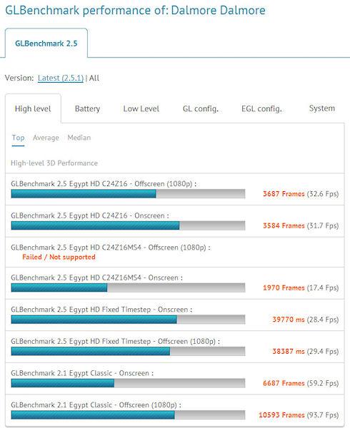 Tegra 4 уступил в тестах Apple A6X