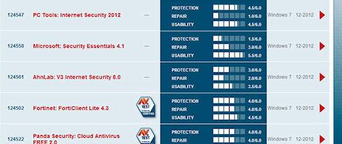 Microsoft Security Essentials повторно стал самым худшим антивирусом