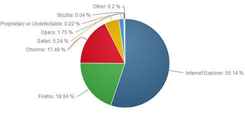 В рейтинге браузеров лидирует Internet Explorer