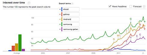 «Galaxy» популярнее «Android»