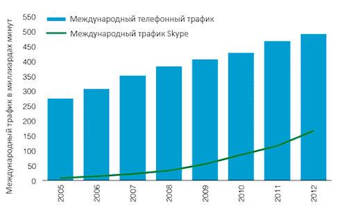 В 2012 году Skype обработал 30% мирового телефонного трафика