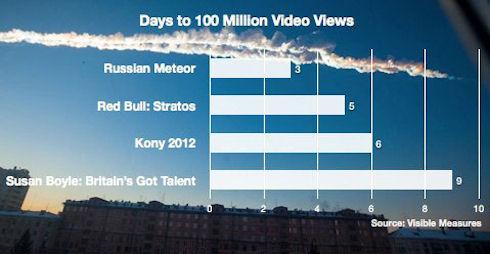 Челябинский метеорит – новая звезда YouTube