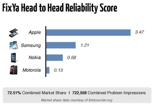 Гаджеты Apple признаны самыми надежными