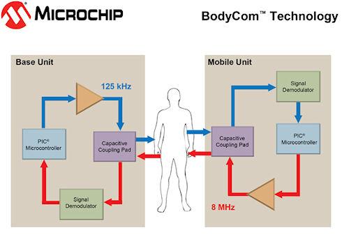 Технология BodyCom использует человека для передачи данных
