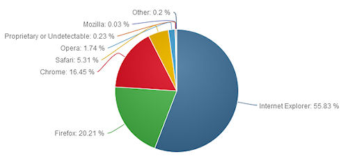 Internet Explorer 10 завоевывает популярность
