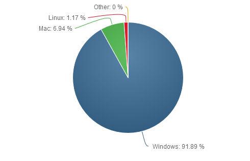 Доля Windows 8 растет