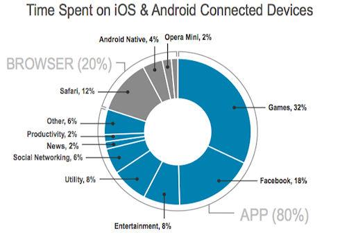Американцы тратят 2,5 часа в сутки на мобильные гаджеты